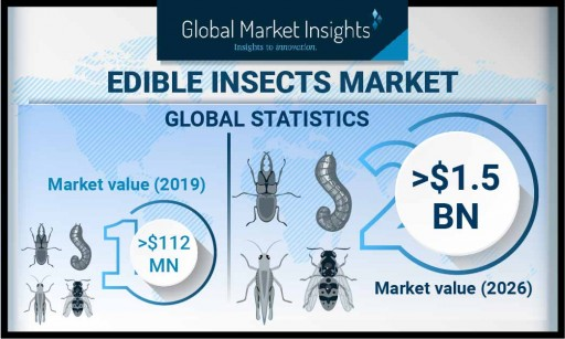Edible Insects Market value to hit $1.5 billion by 2026, Says Global Market Insights, Inc.