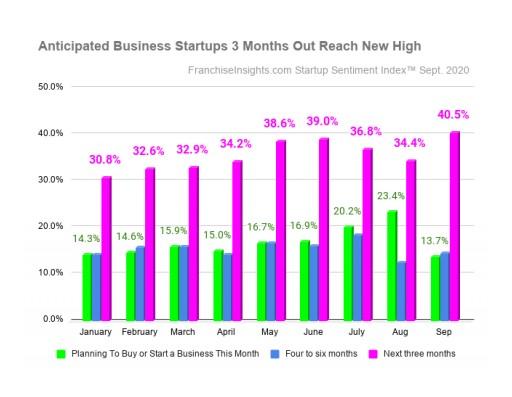 September Startup Sentiment Index™ Shows Highest Intent Ever of Business Startups Planned 3 Months Out