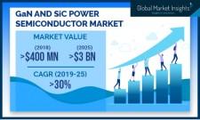 GaN & SiC Power Semiconductor Market Size worth $3bn by 2025