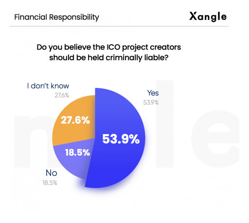 New Report Finds 33% of US-Based ICO Investors Felt Projects Deceived Them, Many Believe Creators Should Be Held Criminally Liable