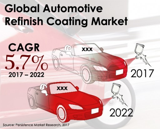 Global Automotive Refinish Coating Market: Mid-Sized Passenger Cars Drive Ahead of Compact Cars