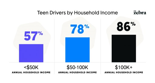 Study: The Cost of Teen Driving Hits Low-Income Families Hardest