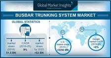 Busbar Trunking System Market 2019-2025