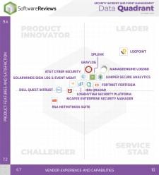 2019 Software Reviews Data Quadrant Report for SIEM