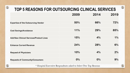 Pressures of Value-Based Care Reforms Trigger Sharp Increase in Clinical Outsourcing Partnerships, Black Book Survey Results