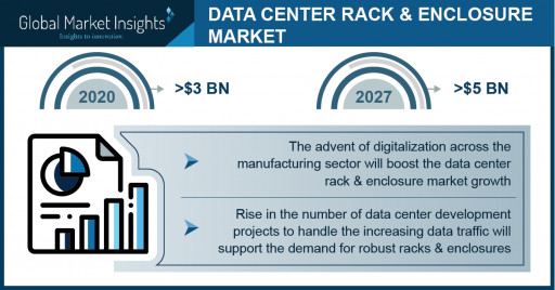 Data Center Rack and Enclosure Market Revenue 2021   Global Industry Trends and Forecast to 2027: Global Market Insights Inc.
