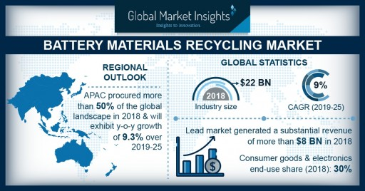 Battery Materials Recycling Market to Cross $40B by 2025: Global Market Insights, Inc.