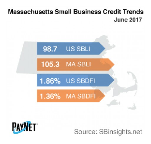 Massachusetts Small Business Defaults Up in June, as is Borrowing