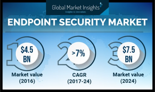 Endpoint Security Market by Application, Deployment Model, Component, Region 2024: Global Market Insights, Inc.