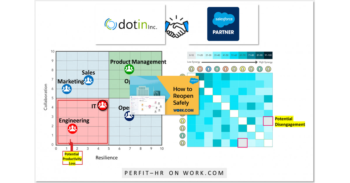 dotin Inc. Announces PerFit-HR: Employee Productivity Loss and Disengagement Insights for Work.com, Salesforce AppExchange thumbnail