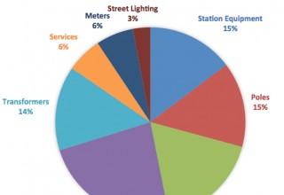 2016 U.S. IOU Distribution Spend by Segment