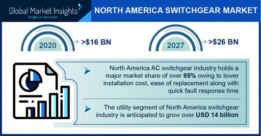 North America Switchgear Market Worth $26 Billion by 2027, Says Global Market Insights Inc.