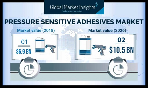 The Pressure Sensitive Adhesives Market Likely to Exceed $10.5 Billion by 2026, Says Global Market Insights Inc.