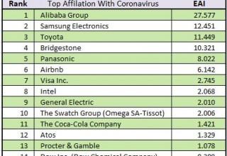 Affiliation Between Worldwide Olympic Partners and the Coronavirus