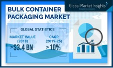 Bulk Container Packaging Market size worth over $6.9 billion by 2025