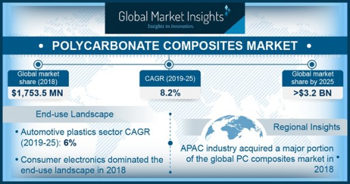 Polycarbonate Composites Market to Cross $3.2 Bn by 2025: Global Market Insights, Inc.