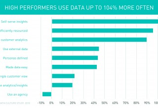 High performers use data up to 104% more often