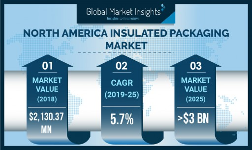North America Insulated Packing Market to Hit USD 3 Billion by 2025: Global Market Insights Inc.