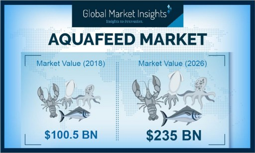 Aquafeed Market Value to Hit $235 Billion by 2026: Global Market Insights, Inc.