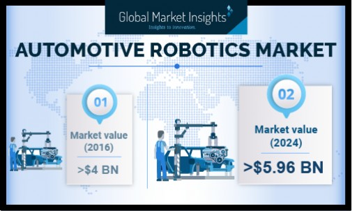 Automotive Robotics Market Shipments to Exceed 210,000 Units by 2024: Global Market Insights, Inc.