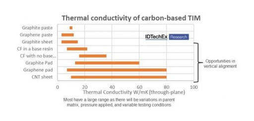 Competition is Heating Up for Material Manufacturers in Thermal Interface Applications Says IDTechEx