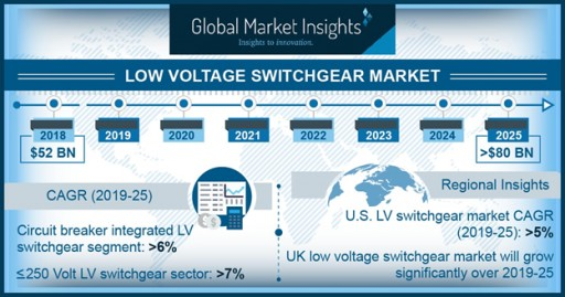 LV Switchgear Market Worth Over $80 Billion by 2025: Global Market Insights, Inc.