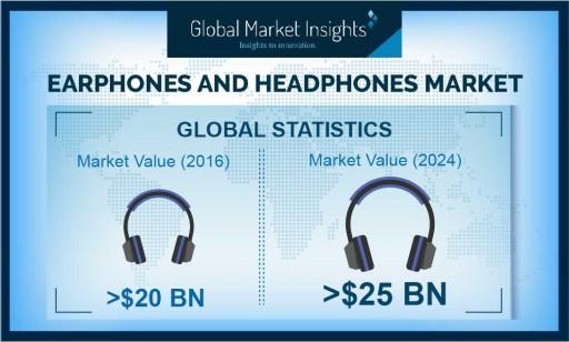 Earphones and Headphones Market Shipments to Register 4% Growth Till 2024: Global Market Insights, Inc.