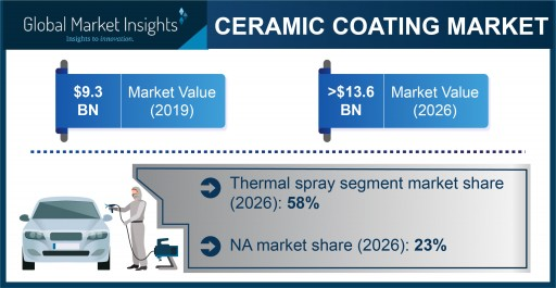 Ceramic Coating Market projected to exceed $13.6 billion by 2026, says Global Market Insights Inc.