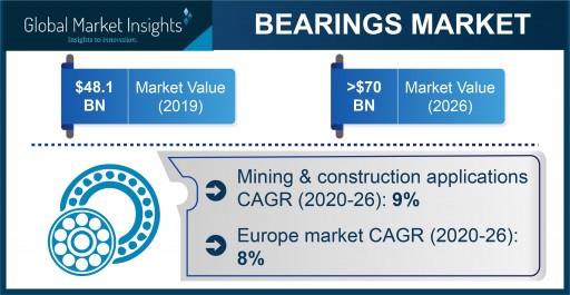 Global Bearings Market Revenue to Cross USD 70B by 2026; Global Market Insights, Inc.