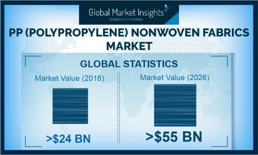 PP Nonwoven Fabrics Market to Exceed $55 Billion by 2026: Global Market Insights, Inc.