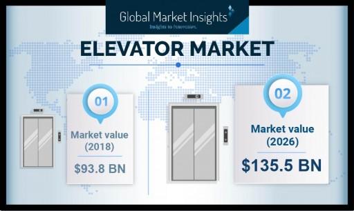Elevators Market Demand to Cross USD 135 Billion by 2025: Global Market Insights, Inc.