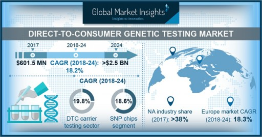 Direct-to-Consumer Genetic Testing Market Will Surge at 18%+ CAGR Up to 2024