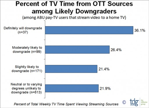TDG: Proclivity to Downgrade Pay-TV Linked to Weekly OTT TV Time