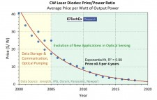 The evolution of laser diode price according to data collected and analysed by IDTechEx.