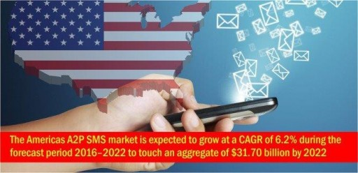 Americas A2P SMS Market to Be Worth $31.70 Billion by 2022