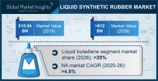 Liquid Synthetic Rubber Market Statistics - 2026