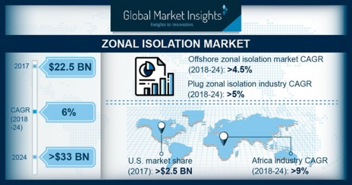 Zonal Isolation Market Worth Over $33bn by 2024: Global Market Insights, Inc.
