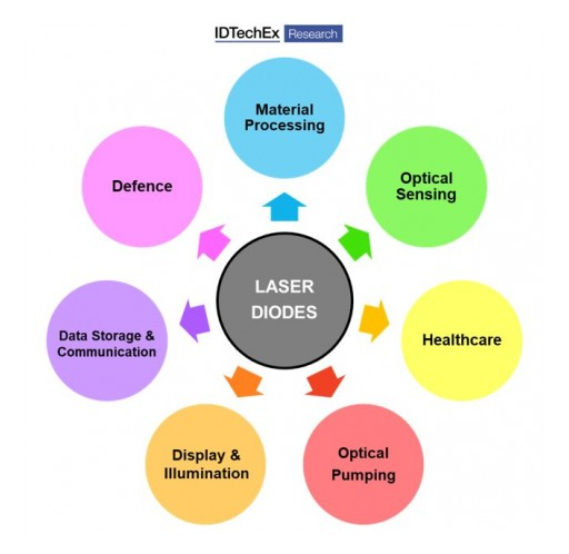 Innovative Laser Machines and Sensors Transform Vehicles and Consumer Electronics, Finds IDTechEx Research