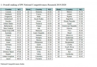 Overall ranking of IPS National Competitiveness Research 2019-2020