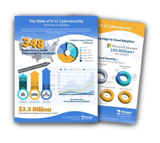 ManagedMethods 2019 State of K-12 Cybersecurity Infographic Reveals Cybersecurity Incidents Impacting School Districts Increased 185%