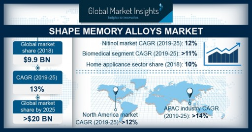 Shape Memory Alloys Market Share to Hit $20 Bn by 2025: Global Market Insights, Inc.
