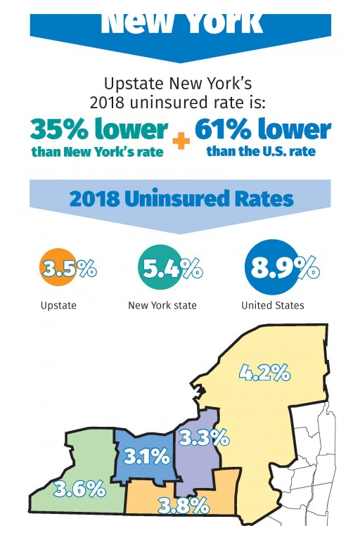 Upstate and New York Statewide Uninsured Rates Reach Best Levels Ever Recorded