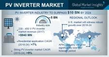 PV Inverter Market Forecasts to 2024