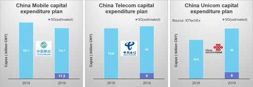 IDTechEx Research Asks if 5G is Slowing Down in China