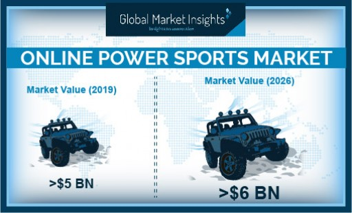 Online Powersports Market Revenue to Surpass USD 6 Bn by 2026: Global Market Insights, Inc.