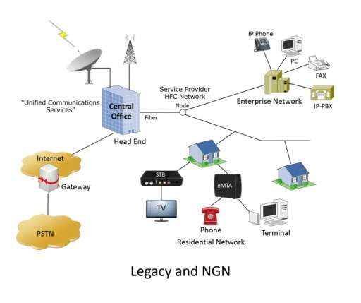 GL Enhances Voice Feature Testing for Legacy and Next Generation Networks