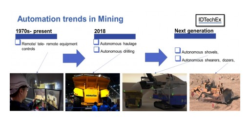 Autonomous Vehicles in Mining - IDTechEx Research Separate the Hype From Reality