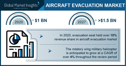 Aircraft Evacuation Market Revenue to Cross USD 1.5 Bn by 2027: Global Market Insights Inc.