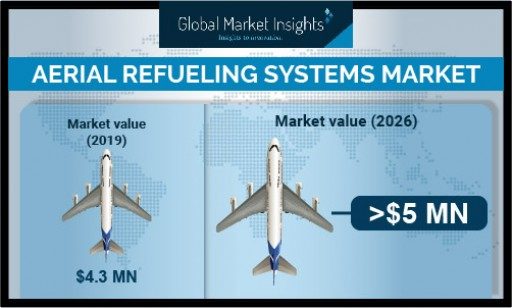 Aerial Refueling Systems Market Revenue to Surpass USD 5 Bn by 2026: Global Market Insights, Inc.