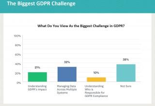 Biggest GDPR Challenge